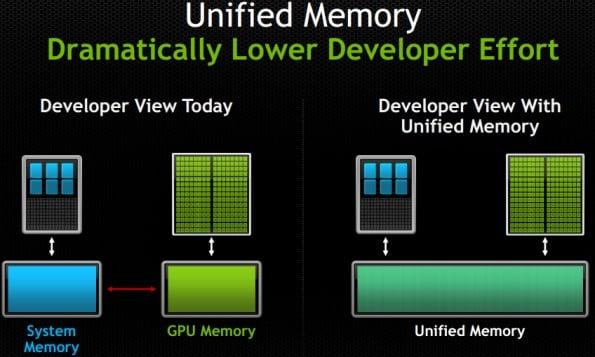 NVIDIA Announces Tesla K40 GPU Accelerator and IBM