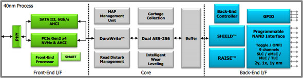 SF3700 Modular Chart