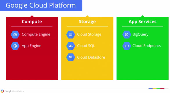 Google's Cloud Compute Engine Now Live With High Performance Linux