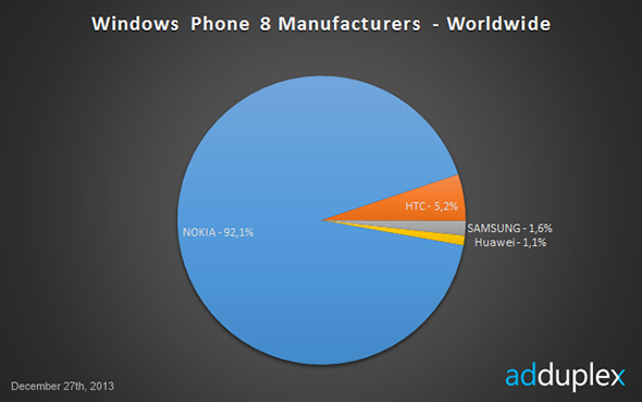 Windows Phone 8 manufacturers