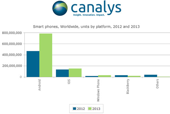 Canalys Graph