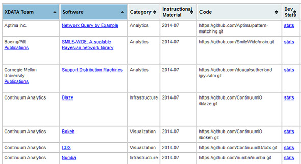 DARPA Open Catalog