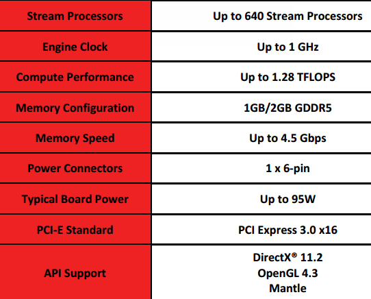 AMD Launches New Radeon R7 250X, Targets GTX 650 At $100