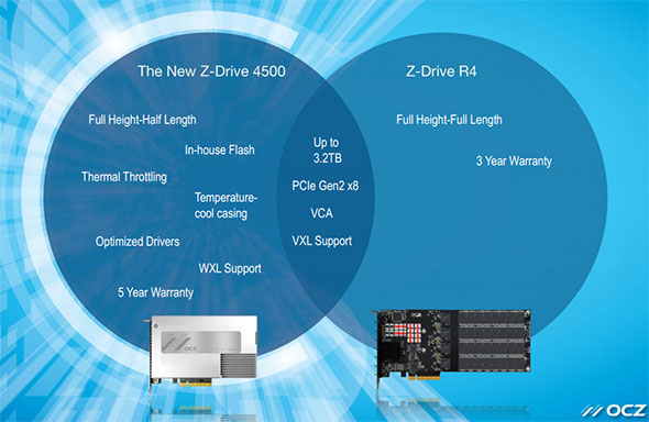 OCZ Z-Drive 4500 Chart