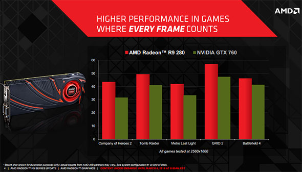 AMD Radeon R9 280 Slide Benchmarks