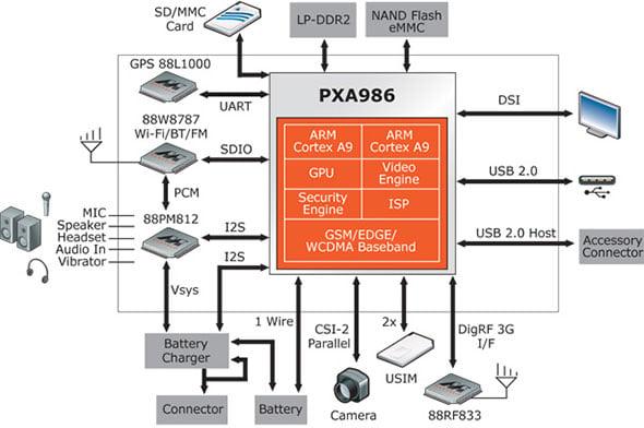 PXA986