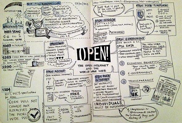 Tim Berners-Lee Sketch Notes