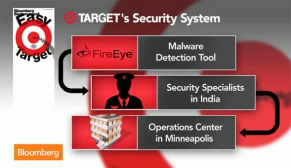 Target hack