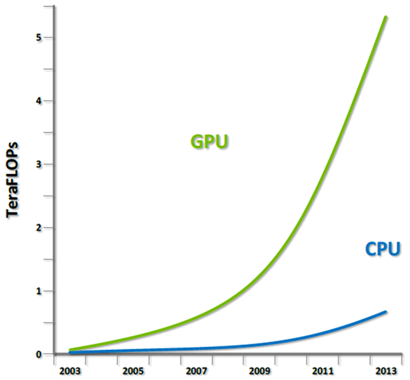 Nvidia And Microsoft Jointly Demo DirectX 12, Offering
