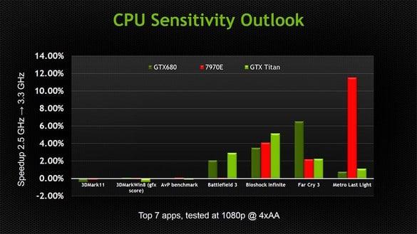 NVIDIA Talks High Performance Graphics APIs: DirectX12