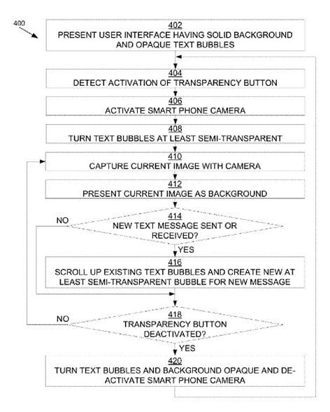 Apple transparent texting