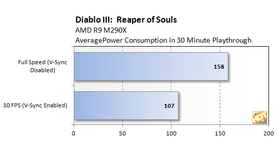 Tests Show Limiting Frame Rate Dramatically Improves Laptop