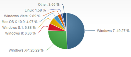 Windows XP netmarketshare