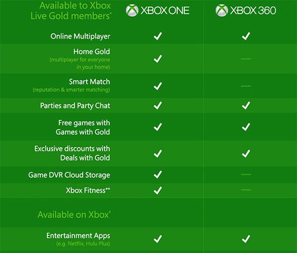 Xbox Checklist