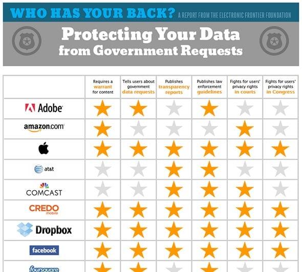 EFF trustworthy tech companies