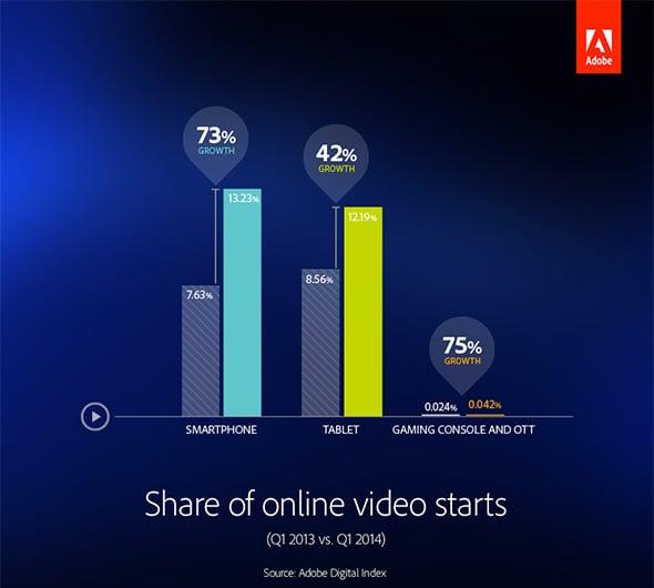 Adobe Online Graph