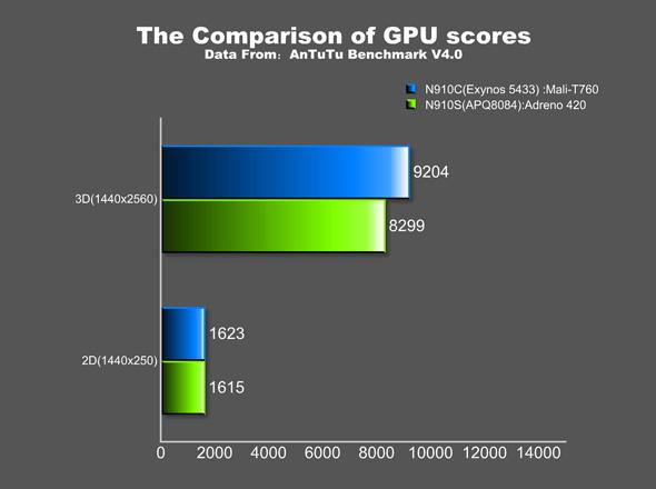 AnTuTu GPU Benchmarks