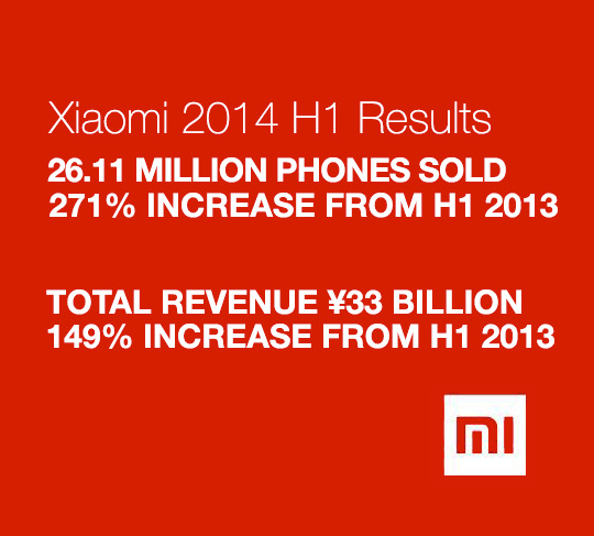 Xiaomi sales