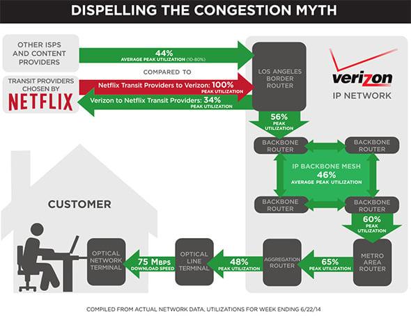 Verizon Infographic