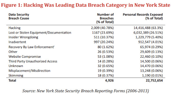New York data breach stats