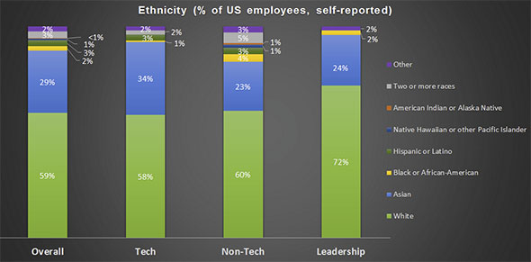 Twitter Ethnicity
