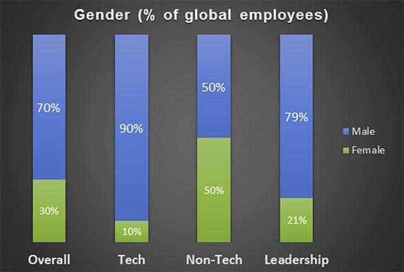 Twitter Diversity Graph