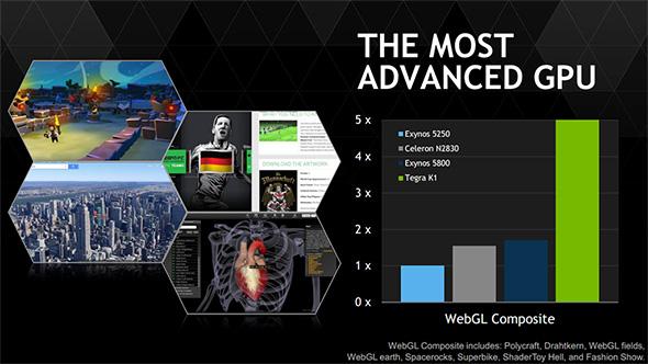 NVIDIA Tegra K1 Graph