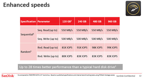 SanDisk Ultra II Performance