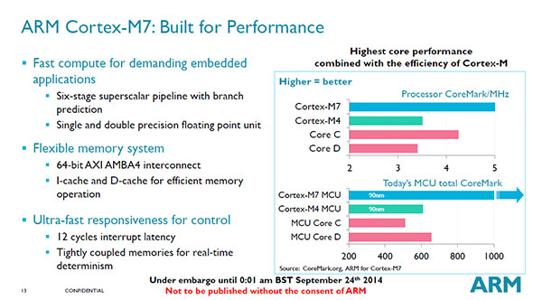 ARM Cortex-M7: Performance
