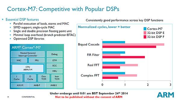 ARM Cortex-M7: Performance Comparison