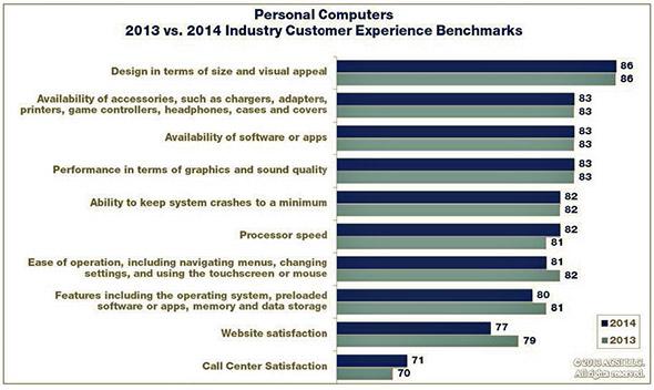 ACSI PC Satisfaction Report
