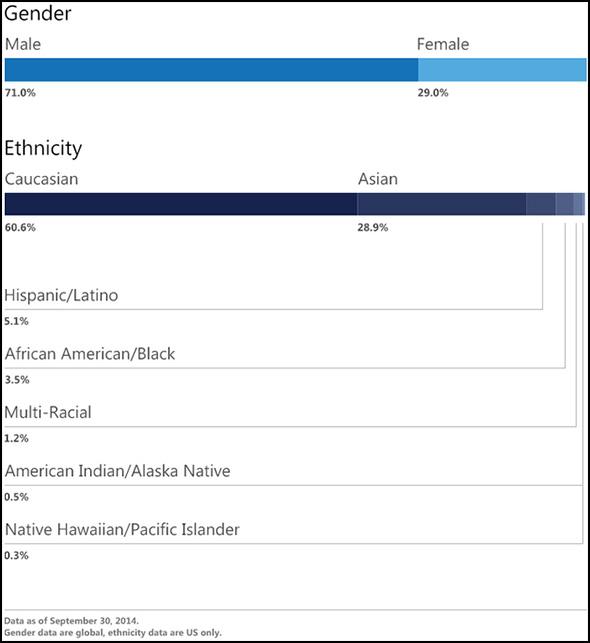 Microsoft Diversity Data