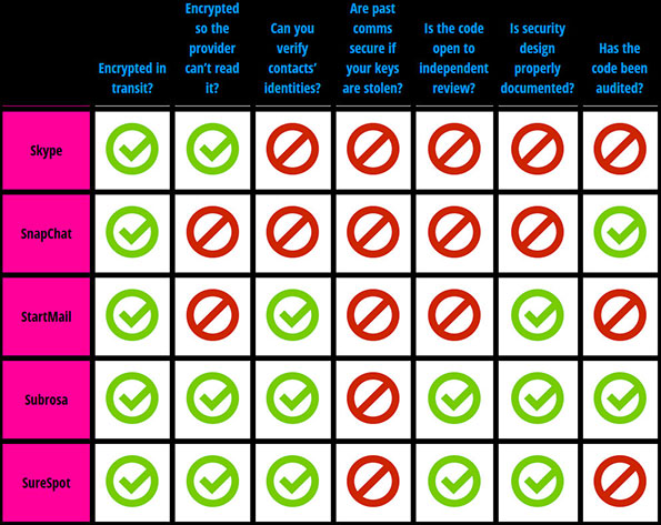 The EFF Secure Messaging Scorecard suggests that Skype is not as secure as certain competing communications apps, such as iMessage and FaceTime.