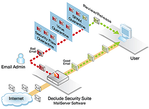 Declude Security Suite - Keeping The Riff Raff Out