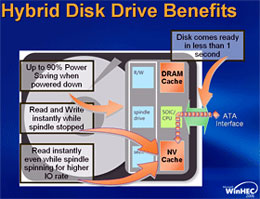 Solid State Hard Drive Versus HDD WinXP Boot-up Time