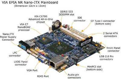 New VIA Nano-ITX Mainboard for