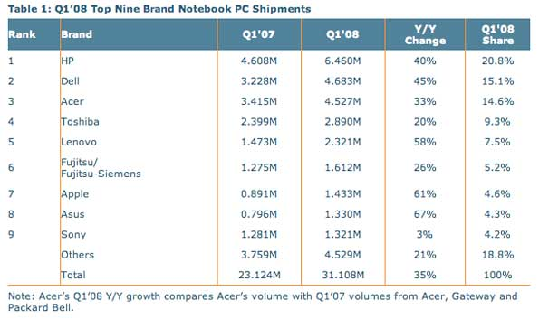 Notebook Shipments Up 35 Percent