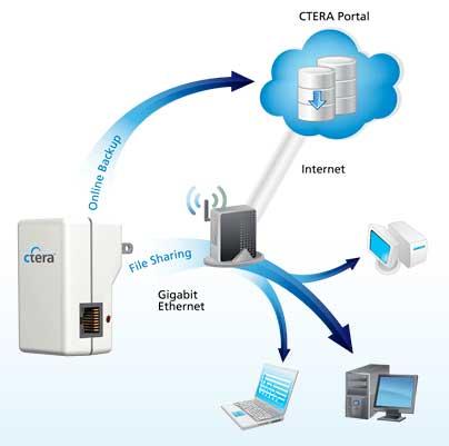 Offsite Storage Backup