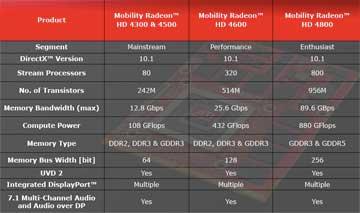 Ati driver 4300/4500 hd microsoft community.