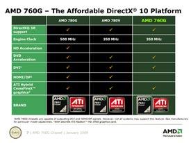 Drivers Update: AMD 760G Graphics