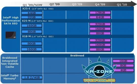 Intel Roadmap Shows 320GB SSDs In Q4 2009   HotHardware