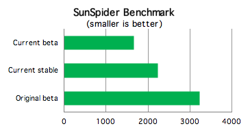 Google Chrome SunSpider Benchmark