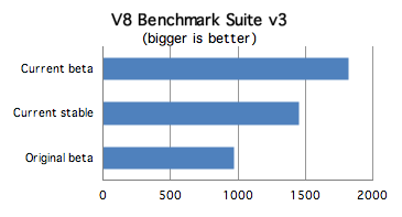Google Chrome V8 Benchmark