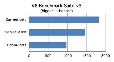 Google Chrome V8 Benchmark