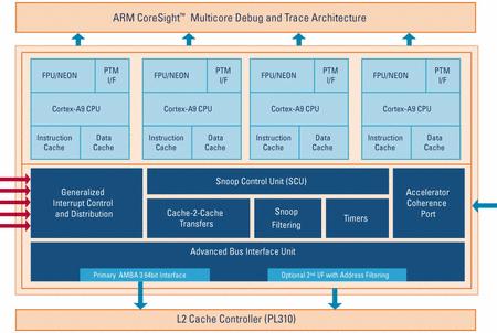 ARM Intros Fast Cortex A9/M3, Keil MPS | HotHardware