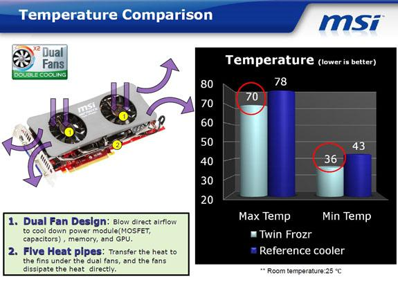 MSI-Twin-Frozr-Temp-Compare.jpg
